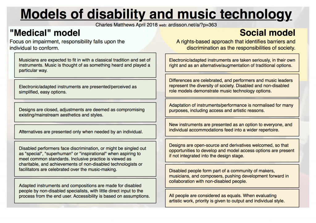Models of Disability and Music Technology